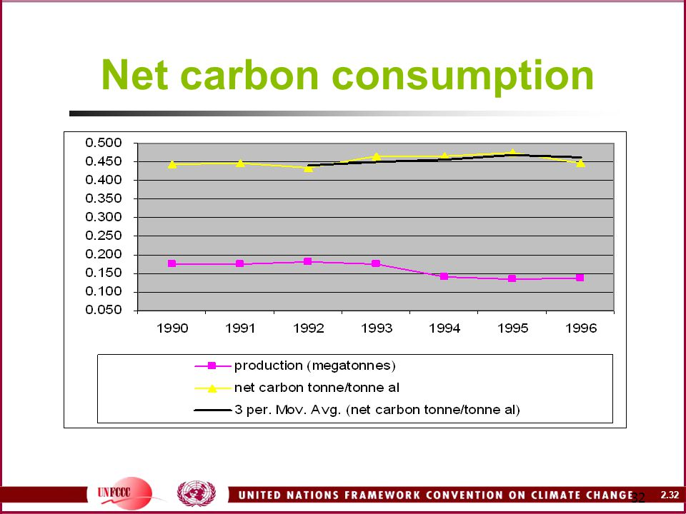 2.32 32 Net carbon consumption