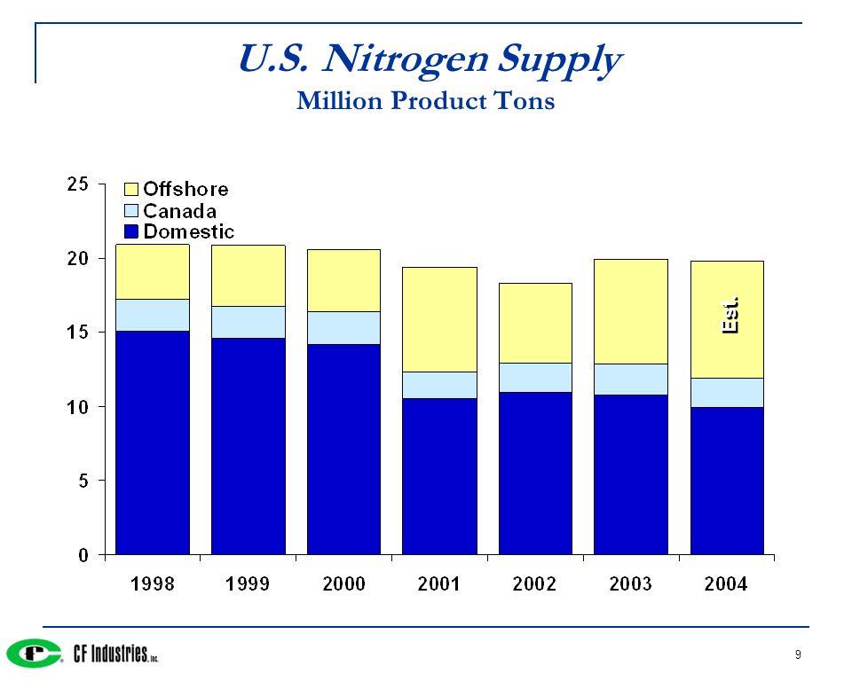 9 U.S. Nitrogen Supply Million Product Tons Est.