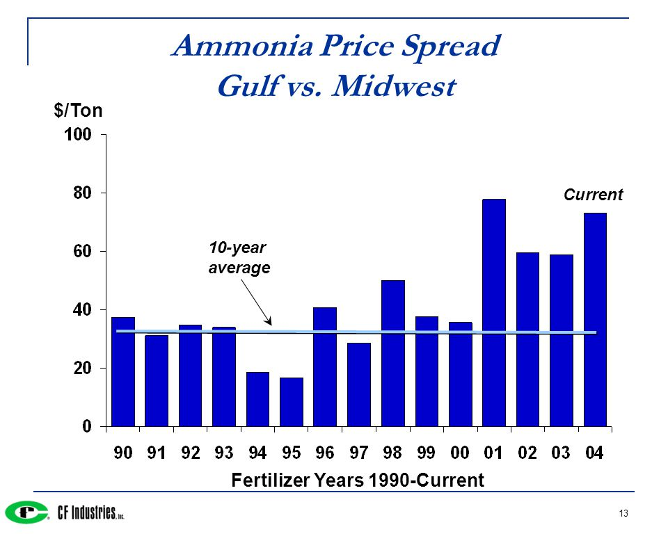 13 Ammonia Price Spread Gulf vs. Midwest Fertilizer Years 1990-Current 10-year average Current $/Ton