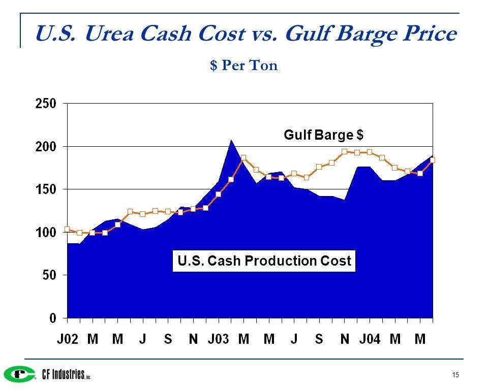 15 U.S. Urea Cash Cost vs. Gulf Barge Price $ Per Ton U.S. Cash Production Cost Gulf Barge $