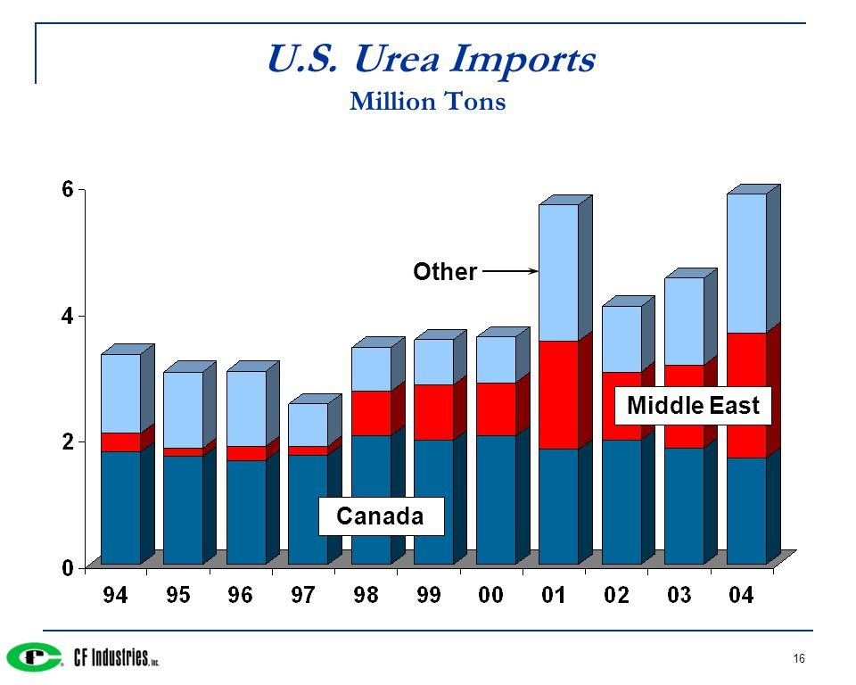 16 U.S. Urea Imports Million Tons Canada Other Middle East