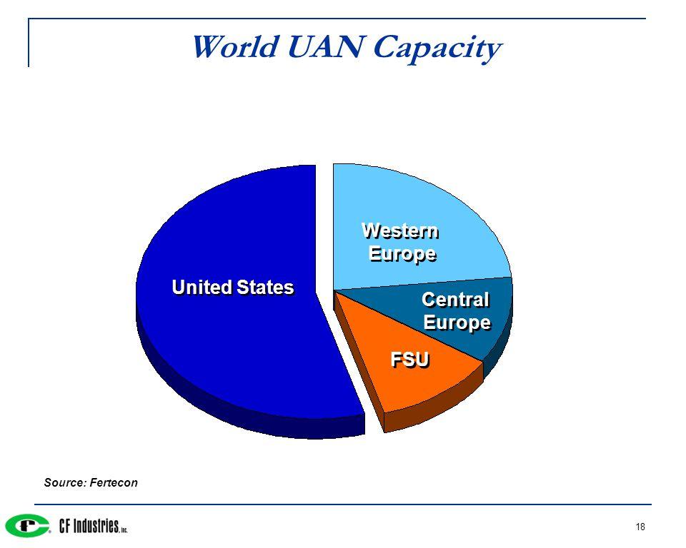 18 World UAN Capacity Source: Fertecon United States Western Europe Central Europe FSU