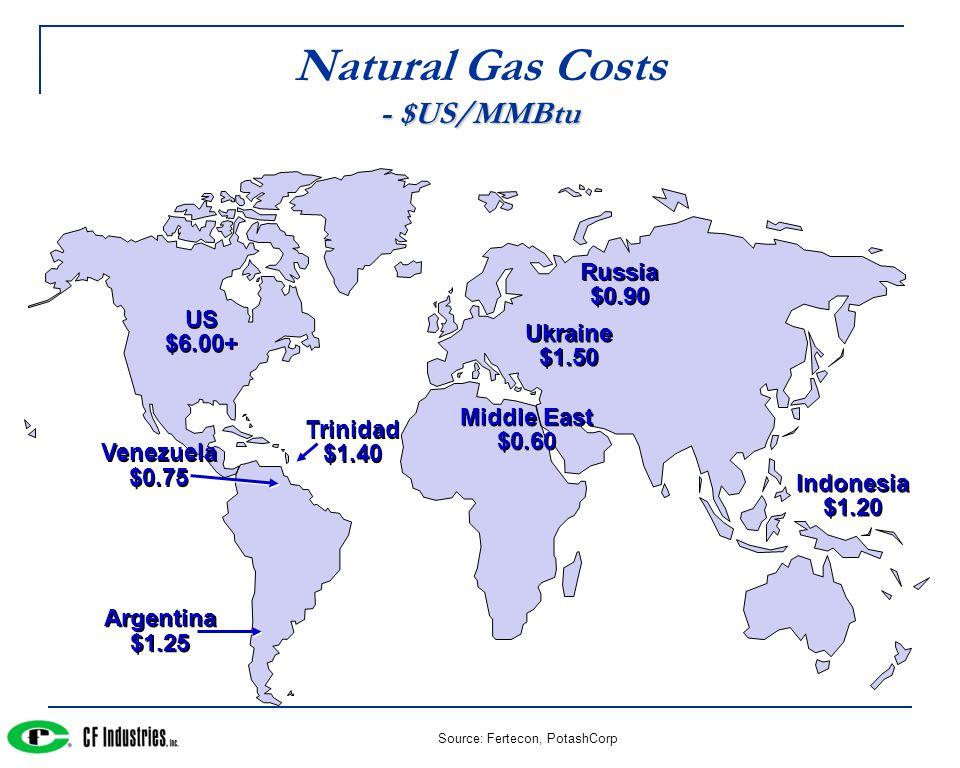 Source: Fertecon, PotashCorp - $US/MMBtu Natural Gas Costs - $US/MMBtu US $6.00+ US $6.00+ Trinidad $1.40 Trinidad $1.40 Russia $0.90 Russia $0.90 Indonesia $1.20 Indonesia $1.20 Middle East $0.60 Middle East $0.60 Venezuela $0.75 Venezuela $0.75 Argentina $1.25 Argentina $1.25 Ukraine $1.50 Ukraine $1.50