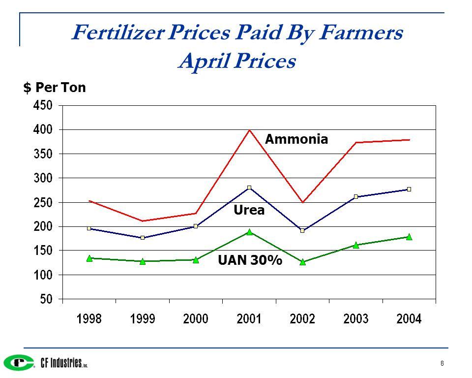 8 Fertilizer Prices Paid By Farmers April Prices Ammonia Urea $ Per Ton UAN 30%