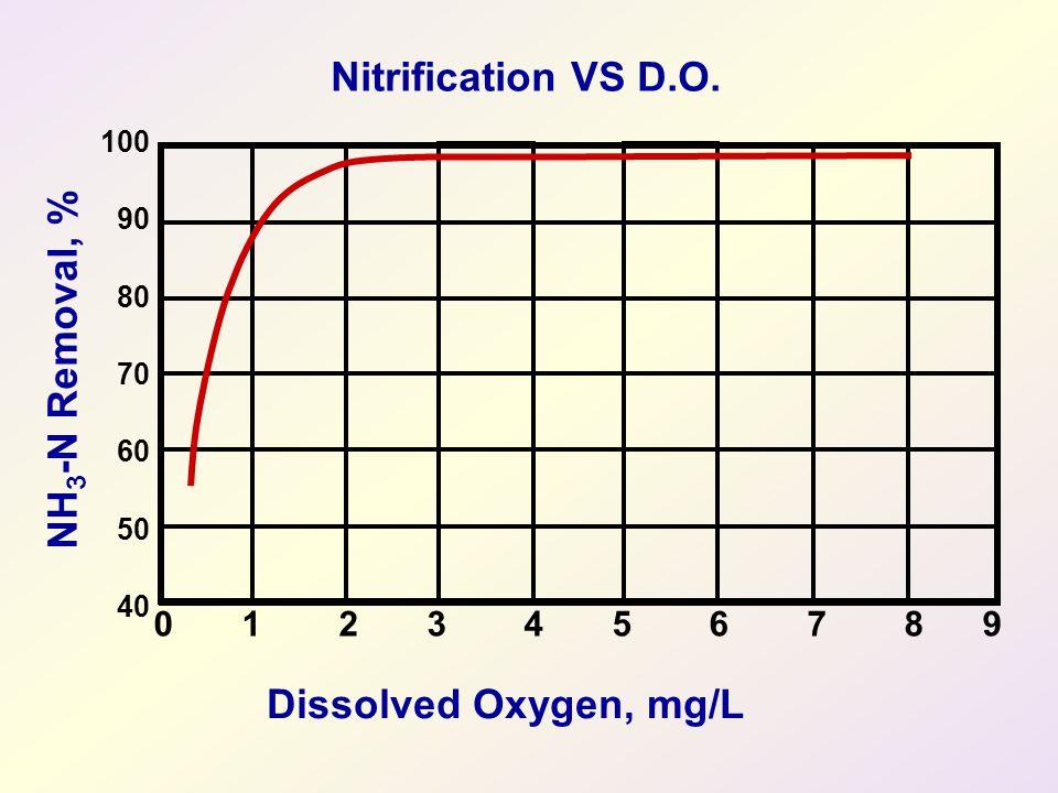 Nitrification VS D.O.