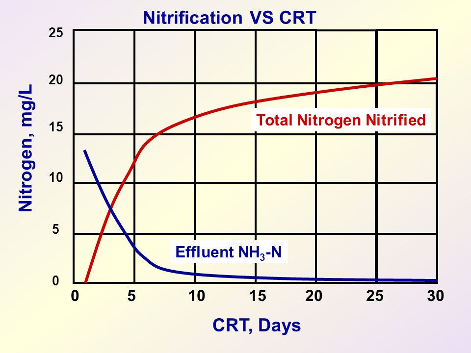 Nitrogen, mg/L CRT, Days 25 20 15 10 5 0 0 5 10 15 20 25 30 Effluent NH 3 -N Total Nitrogen Nitrified Nitrification VS CRT
