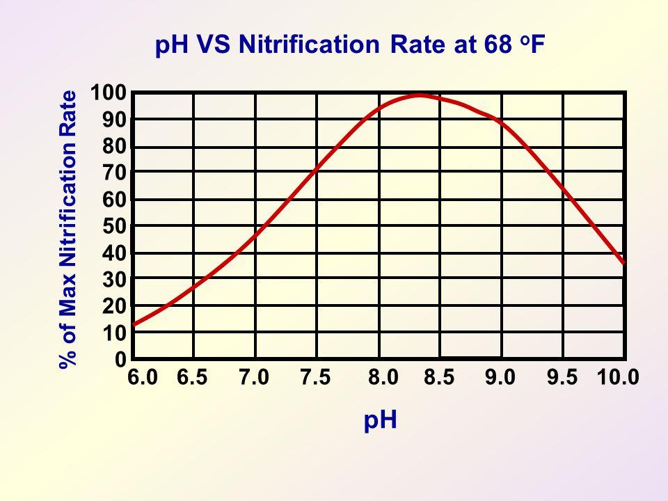 pH VS Nitrification Rate at 68 o F pH 6.0 6.5 7.0 7.5 8.0 8.5 9.0 9.5 10.0 100 90 80 70 60 50 40 30 20 10 0 % of Max Nitrification Rate