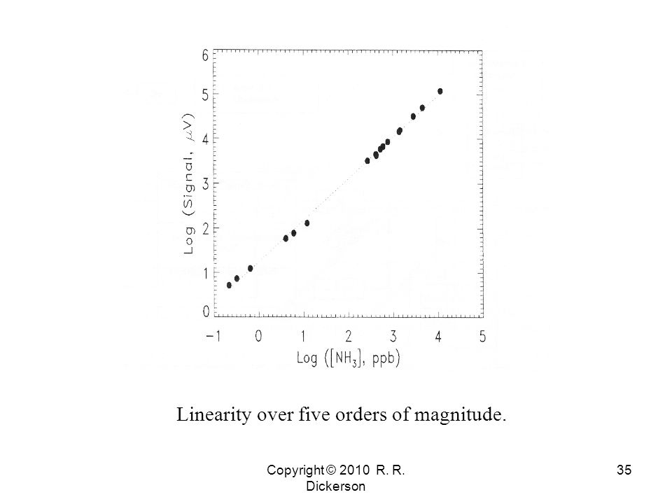 Copyright © 2010 R. R. Dickerson 35 Linearity over five orders of magnitude.