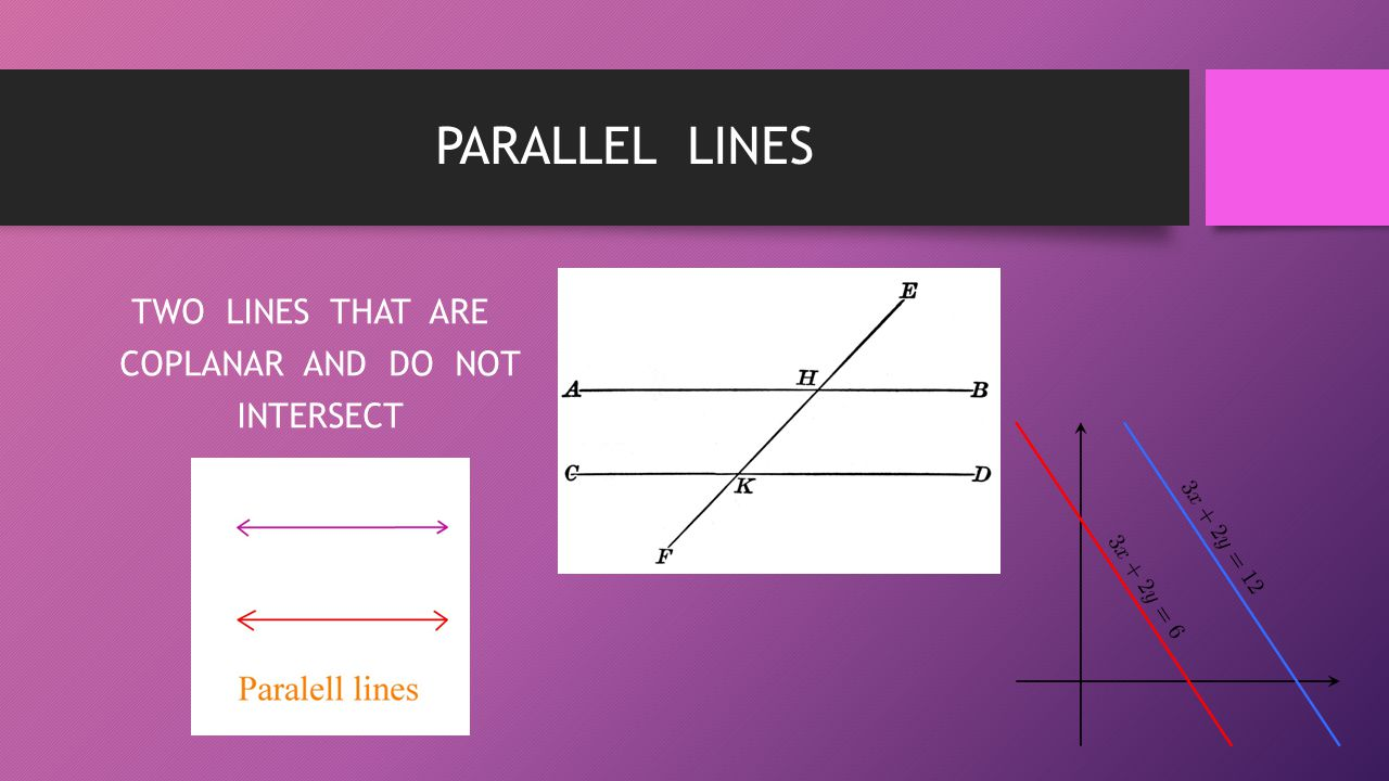 PARALLEL LINES TWO LINES THAT ARE COPLANAR AND DO NOT INTERSECT