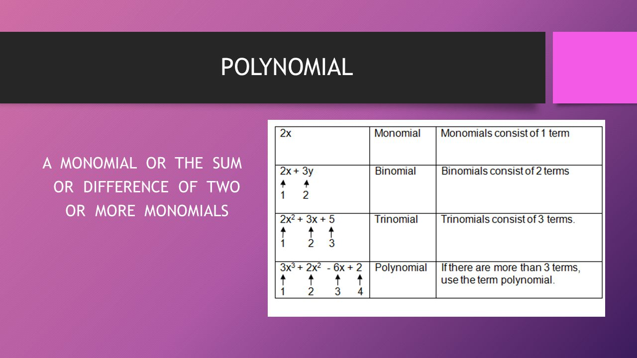 POLYNOMIAL A MONOMIAL OR THE SUM OR DIFFERENCE OF TWO OR MORE MONOMIALS