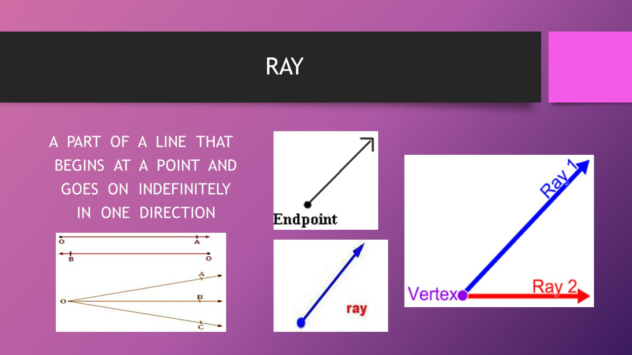 RAY A PART OF A LINE THAT BEGINS AT A POINT AND GOES ON INDEFINITELY IN ONE DIRECTION