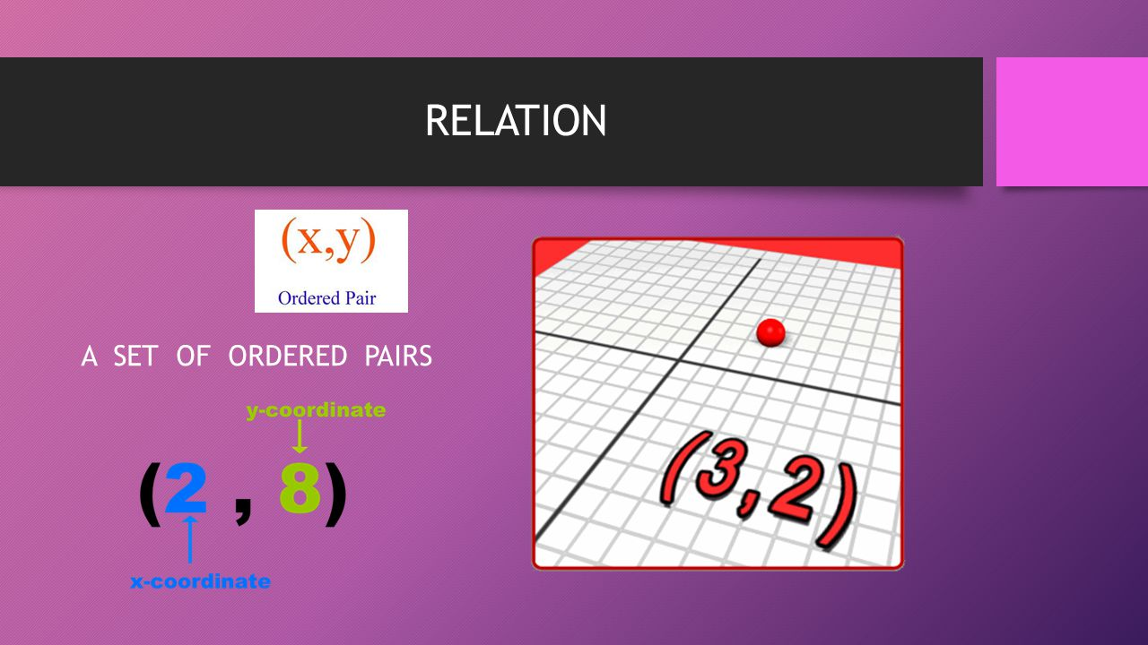 RELATION A SET OF ORDERED PAIRS
