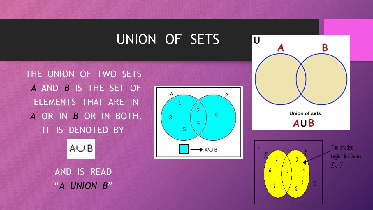 "UNION OF SETS THE UNION OF TWO SETS A AND B IS THE SET OF ELEMENTS THAT ARE IN A OR IN B OR IN BOTH. IT IS DENOTED BY AND IS READ ""A UNION B"""