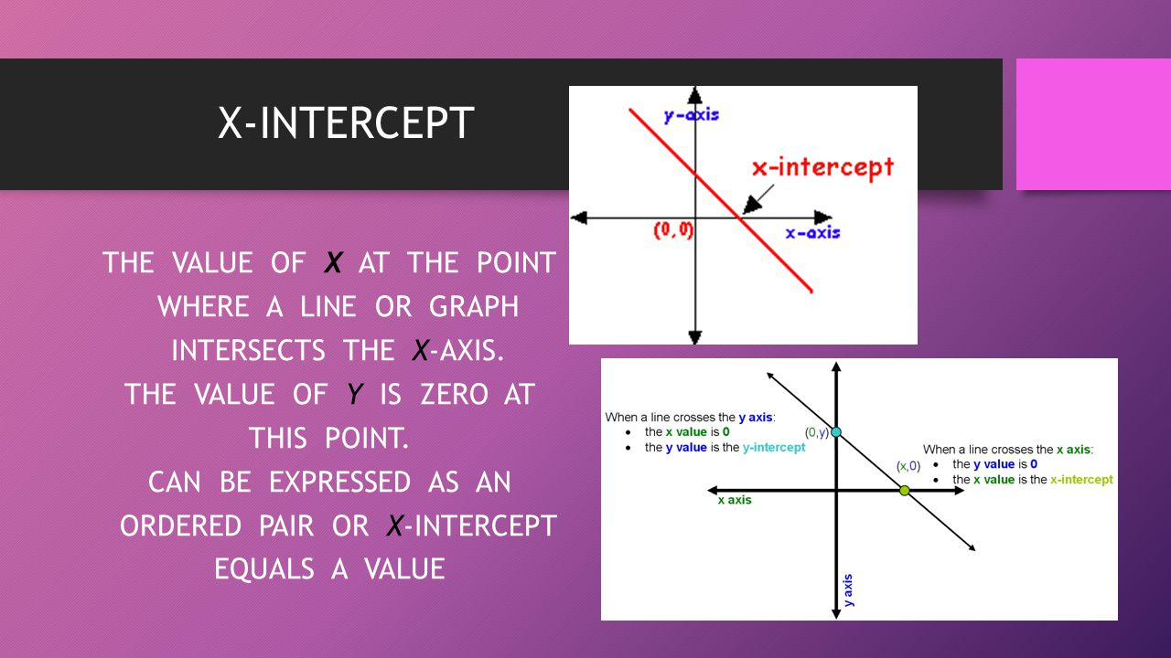 X-INTERCEPT THE VALUE OF X AT THE POINT WHERE A LINE OR GRAPH INTERSECTS THE X-AXIS. THE VALUE OF Y IS ZERO AT THIS POINT. CAN BE EXPRESSED AS AN ORDE
