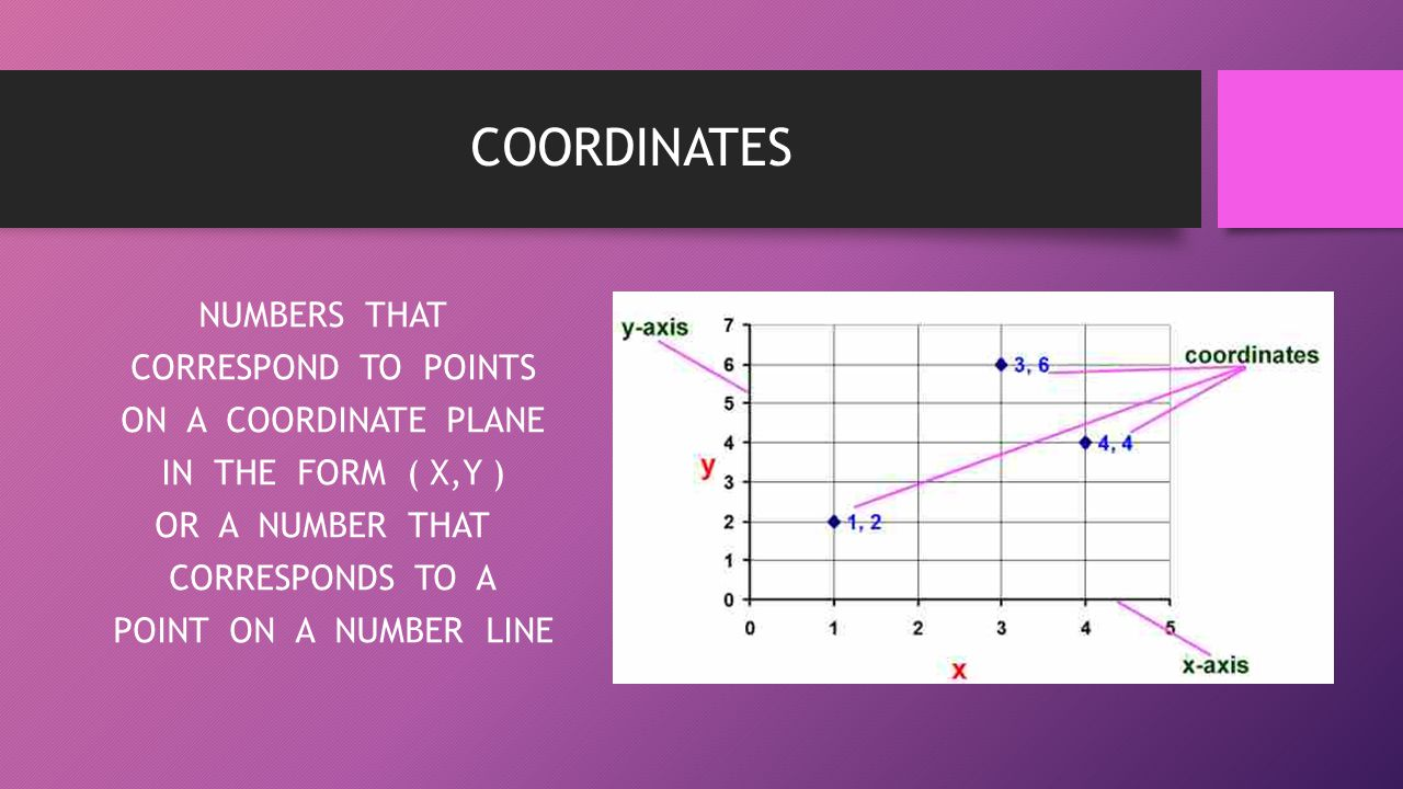 COORDINATES NUMBERS THAT CORRESPOND TO POINTS ON A COORDINATE PLANE IN THE FORM ( X,Y ) OR A NUMBER THAT CORRESPONDS TO A POINT ON A NUMBER LINE
