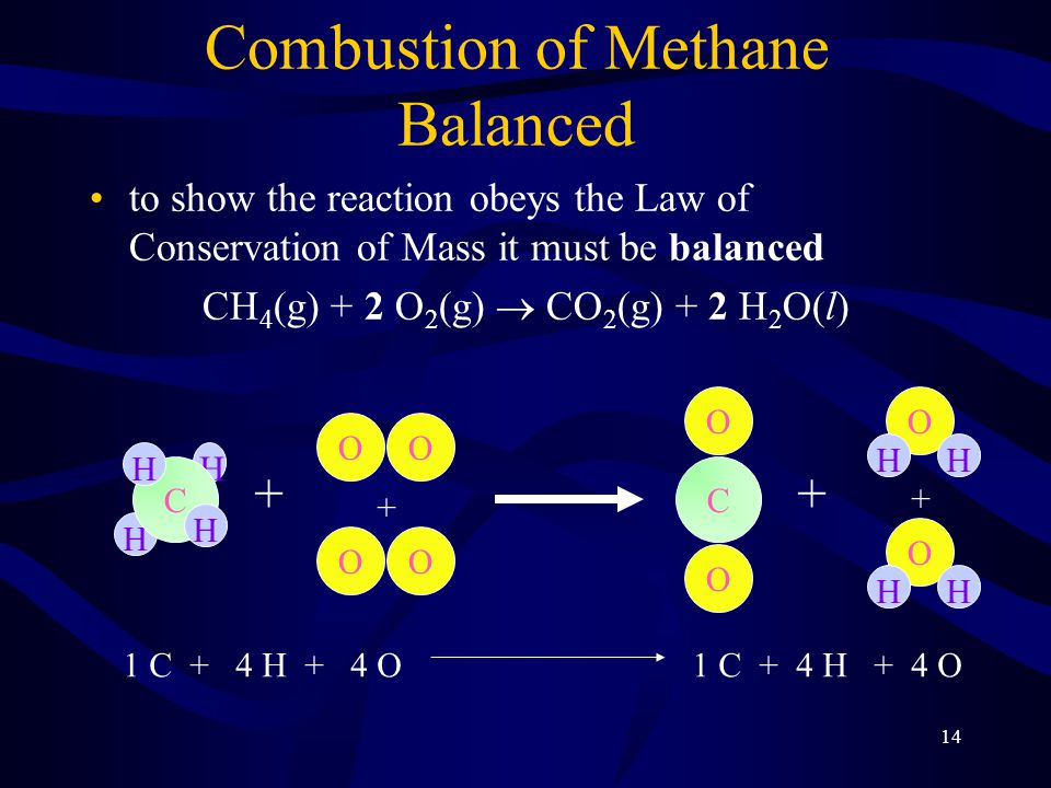 14 Combustion of Methane Balanced to show the reaction obeys the Law of Conservation of Mass it must be balanced CH 4 (g) + 2 O 2 (g)  CO 2 (g) + 2 H 2 O(l) H H C H H OO + O O C + O HH OO + O HH + 1 C + 4 H + 4 O
