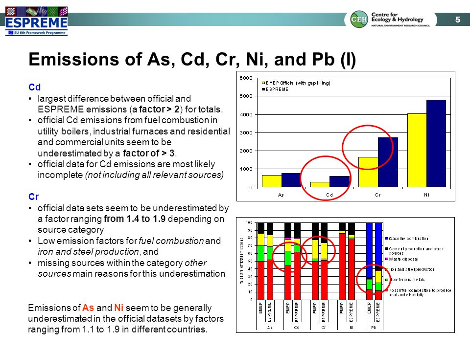 5 Emissions of As, Cd, Cr, Ni, and Pb (I) Cd largest difference between official and ESPREME emissions (a factor > 2) for totals. official Cd emission