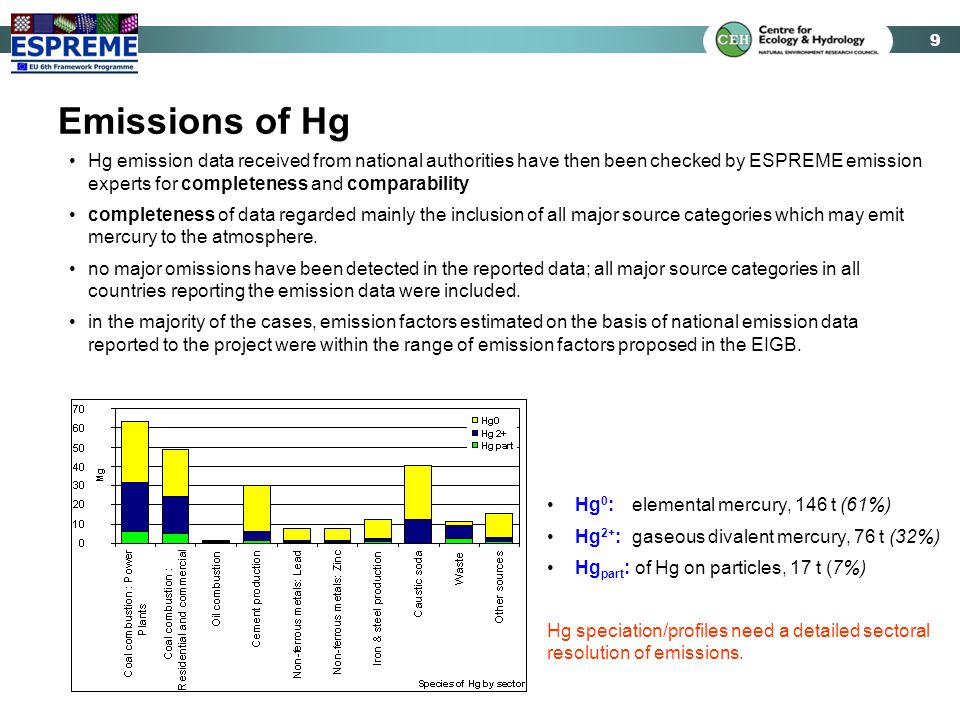 10 Improving the Spatial Resolution creating maps for the 50x50 km grid based on detailed sectoral distribution factors, road networks, land-use data, point source information assigning source sectors to low, medium and high ( 150 m effective emission height) Ni As Cd Cr Hg 0 Hg Hg 2+ Hg part