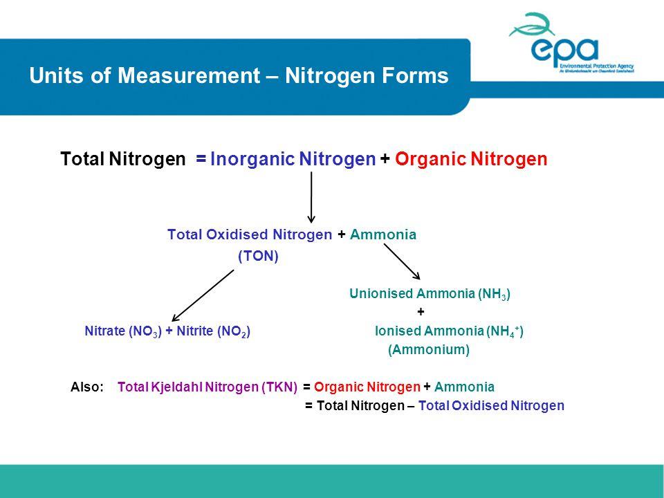 Units of Measurement – Nitrogen Forms Total Nitrogen = Inorganic Nitrogen + Organic Nitrogen Total Oxidised Nitrogen + Ammonia (TON) Unionised Ammonia