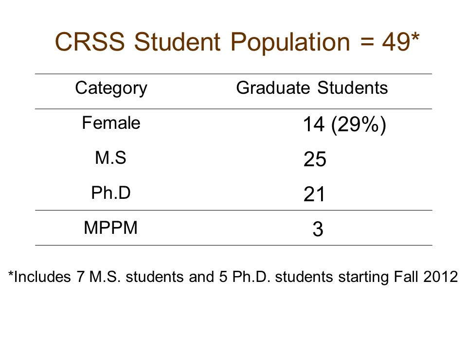CRSS Student Population = 49* Category Graduate Students Female 14 (29%) M.S 25 Ph.D 21 MPPM 3 *Includes 7 M.S. students and 5 Ph.D. students starting