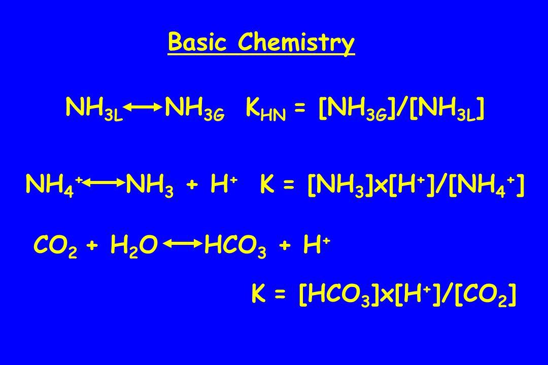 NH 3L NH 3G K HN = [NH 3G ]/[NH 3L ] NH 4 + NH 3 + H + K = [NH 3 ]x[H + ]/[NH 4 + ] CO 2 + H 2 O HCO 3 + H + K = [HCO 3 ]x[H + ]/[CO 2 ] Basic Chemistry