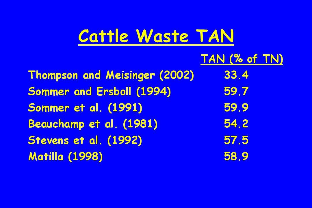 Cattle Waste TAN