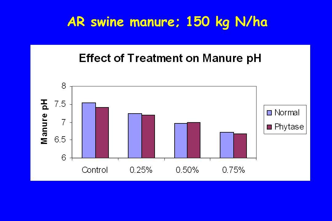 AR swine manure; 150 kg N/ha