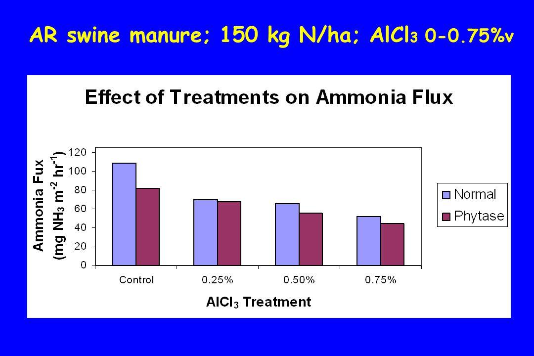 AR swine manure; 150 kg N/ha; AlCl 3 0-0.75%v