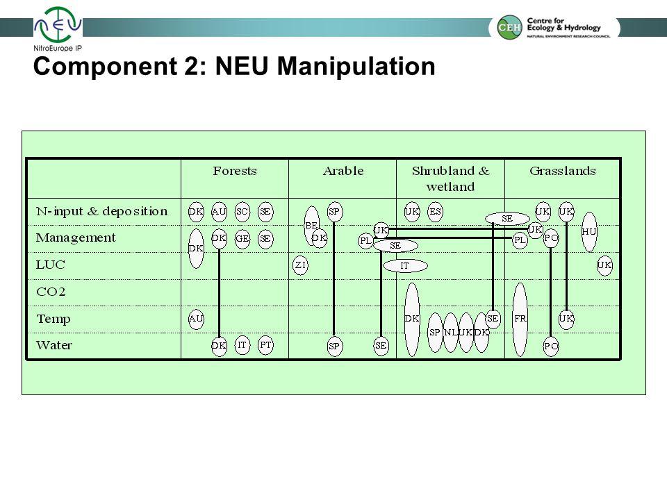 Component 2: NEU Manipulation