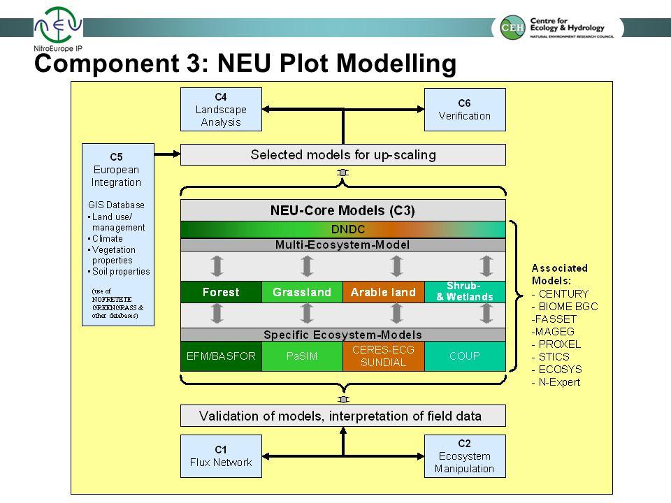 Component 3: NEU Plot Modelling