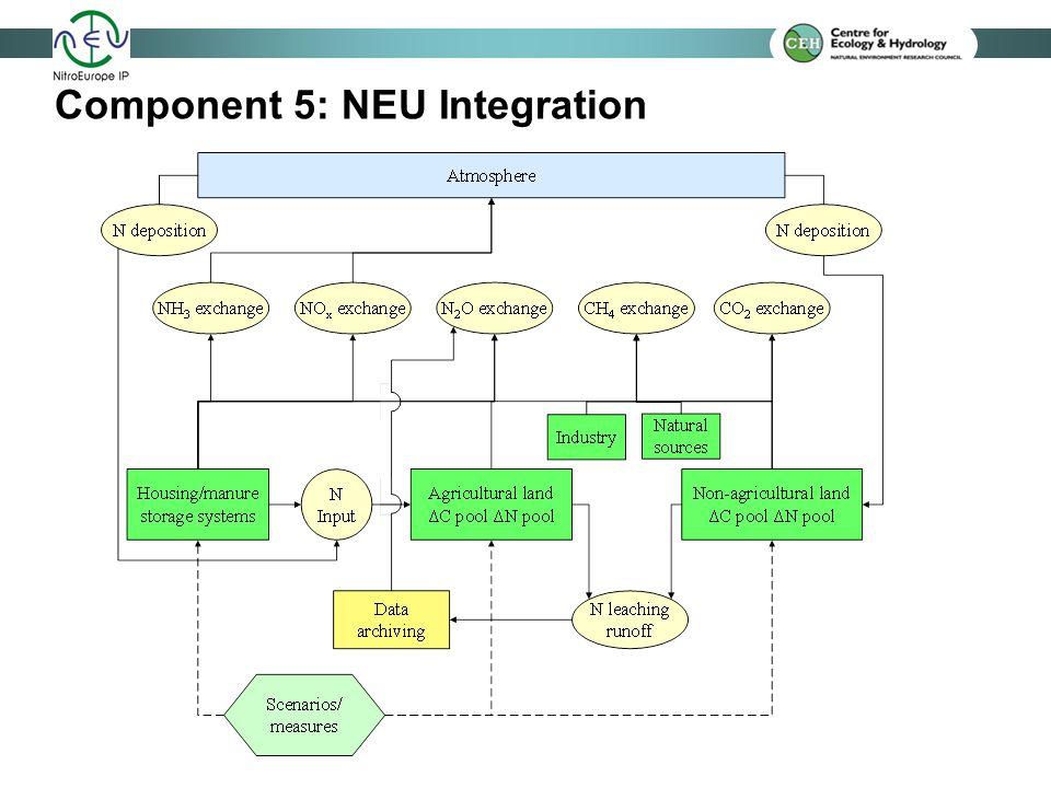 Component 5: NEU Integration