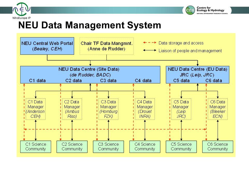 NEU Data Management System