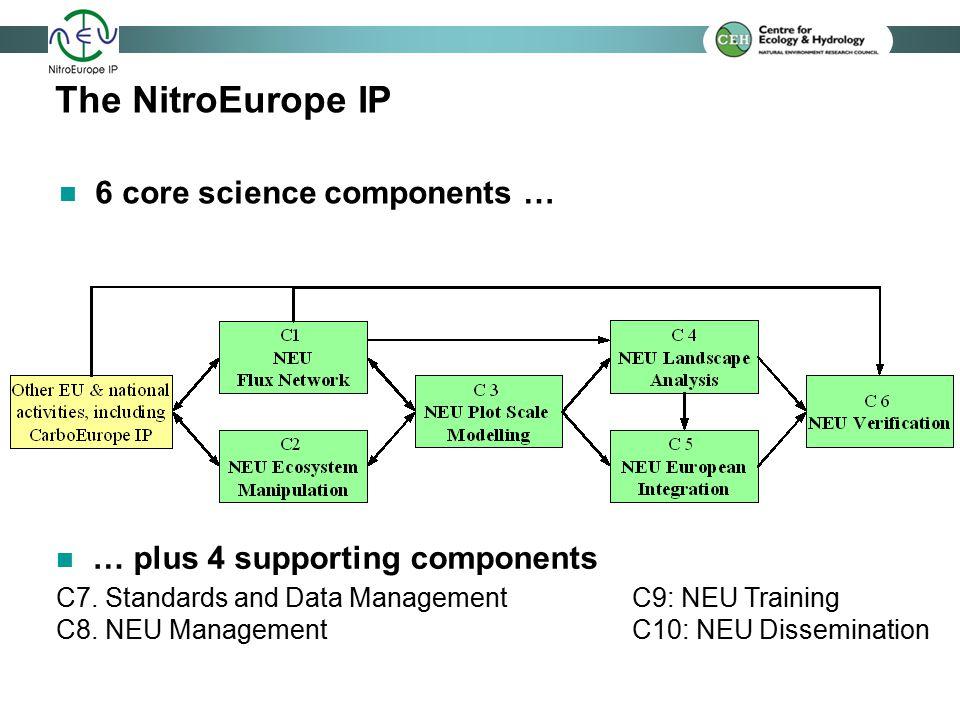 The NitroEurope IP C7. Standards and Data ManagementC9: NEU Training C8.