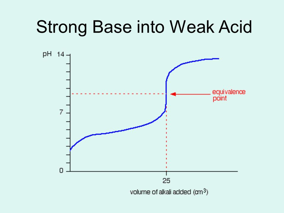 Strong Base into Weak Acid