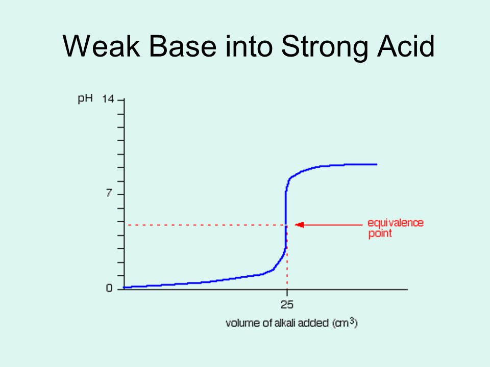 Weak Base into Strong Acid