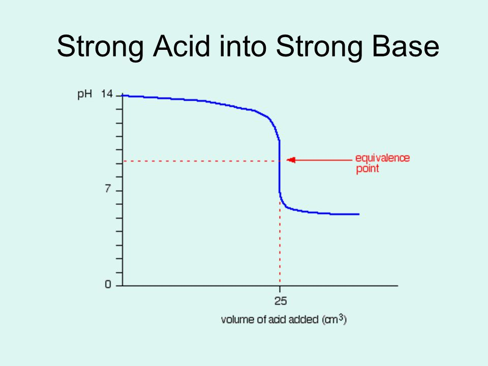 Strong Acid into Strong Base