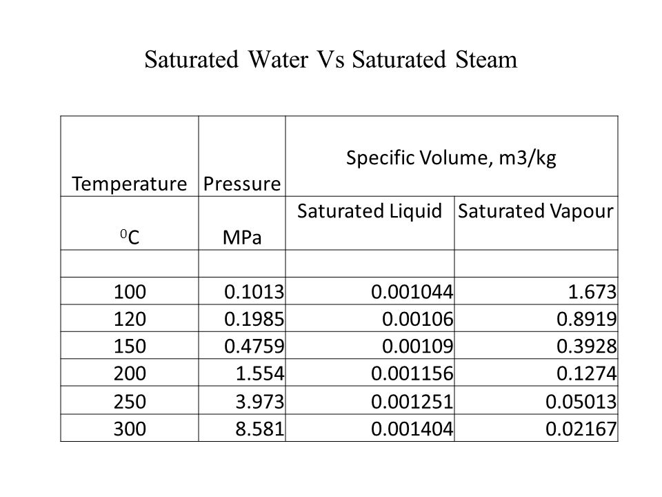 State 4 : Saturated Vapour Process 3-4: At state 4 a saturated vapor exists and vaporization is complete.