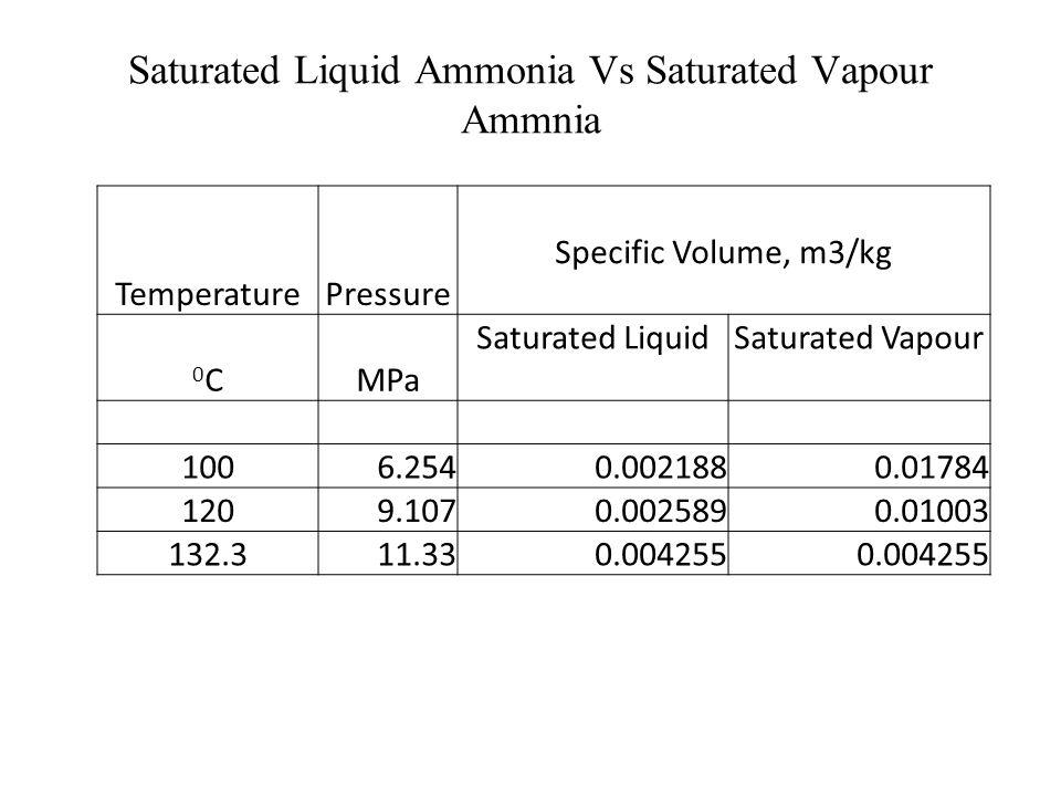 TemperaturePressure Specific Volume, m3/kg 0C0CMPa Saturated LiquidSaturated Vapour 1000.10130.0010441.673 1200.19850.001060.8919 1500.47590.001090.39