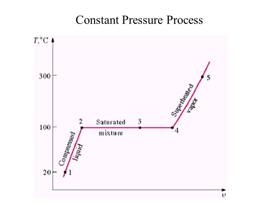 State 5 : Superheated Vapour Process 4-5: If the constant pressure heating is continued, the temperature will begin to increase above the saturation temperature.