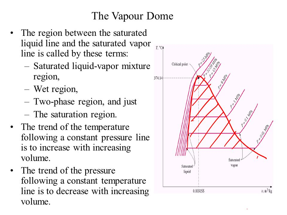 Density of Saturated Vapour