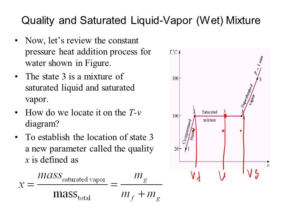 Peculiar Nature of Wet Vapour Pressure and temperature are not independent properties.