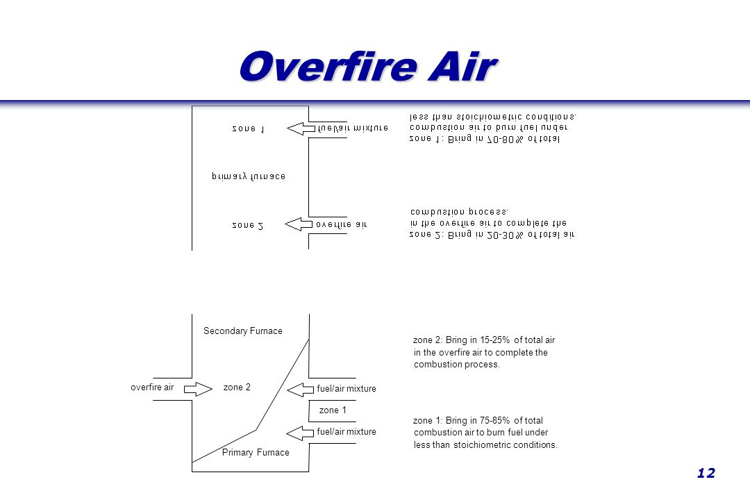 12 Overfire Air zone 1 zone 2 overfire air fuel/air mixture in the overfire air to complete the combustion process.