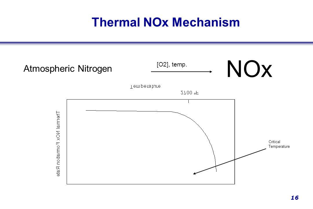 16 Atmospheric Nitrogen NOx [O2], temp. Thermal NOx Mechanism Critical Temperature