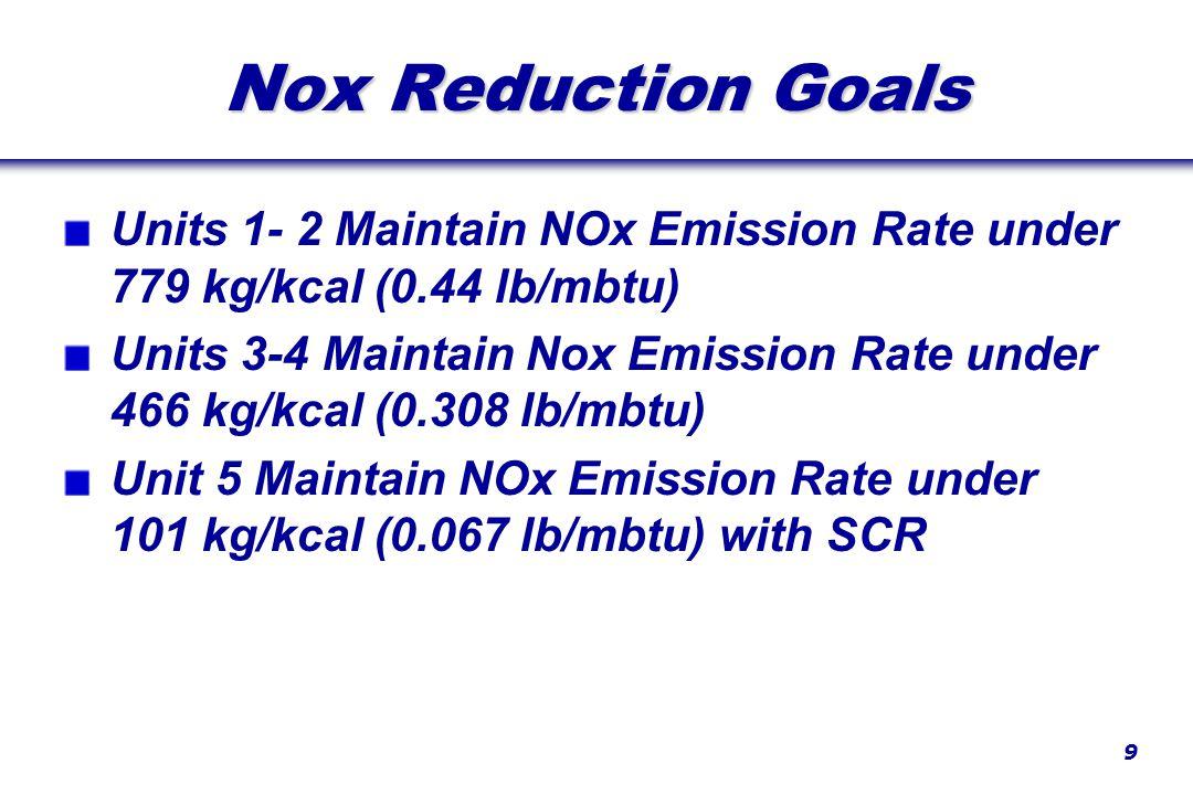 9 Nox Reduction Goals Units 1- 2 Maintain NOx Emission Rate under 779 kg/kcal (0.44 lb/mbtu) Units 3-4 Maintain Nox Emission Rate under 466 kg/kcal (0