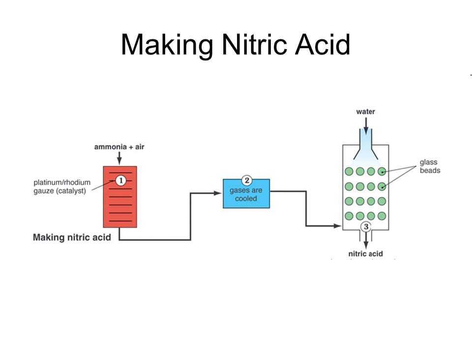 Making Nitric Acid