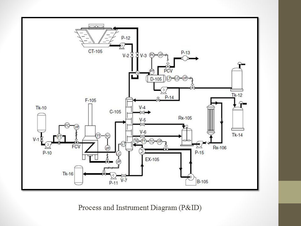 Process and Instrument Diagram (P&ID)