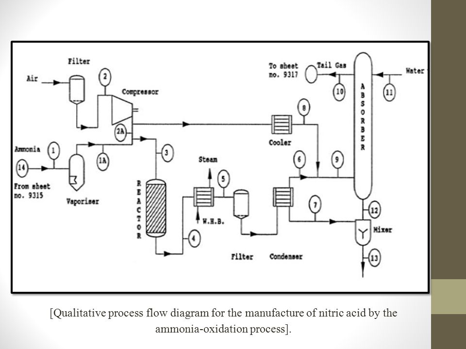 c) Utility Flowsheet (Process Engineering Utility Flow Diagram (PEUFD)): Used to summarize and detail the interrelationship of utilities such as air, water (various types), steam (various types), heat transfer mediums, process vents and purges, safety relief blow-down, etc., to the basic process.