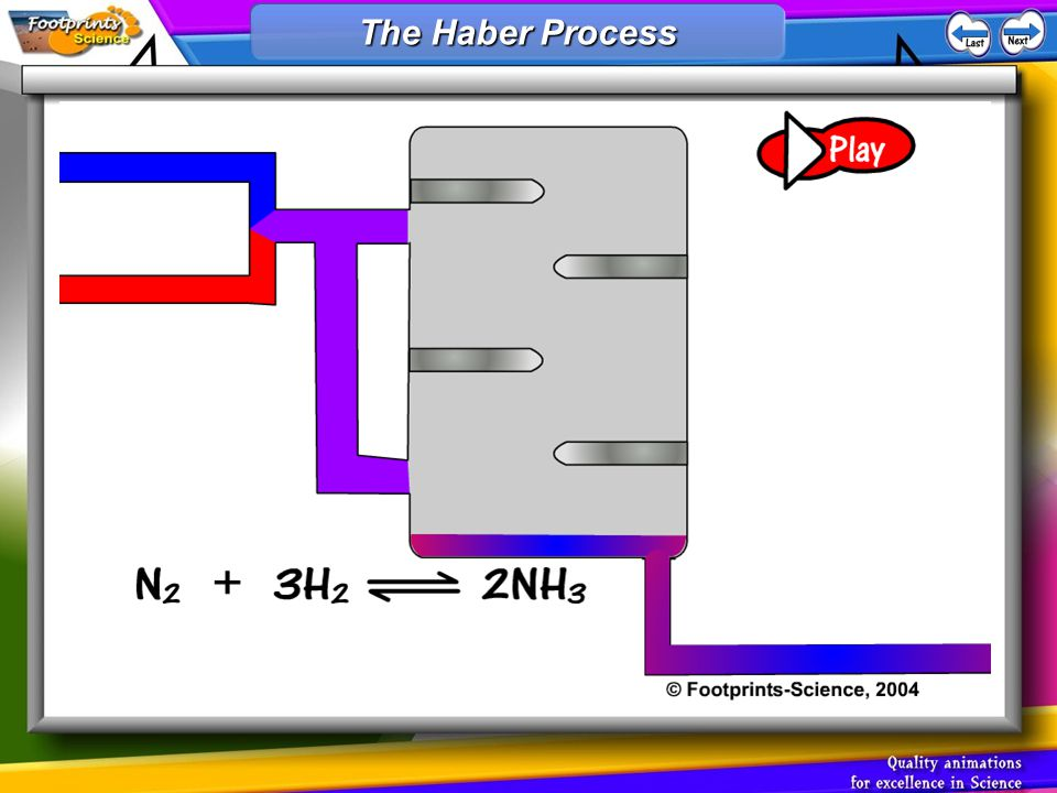1.The Haber process reaction is reversible 2.This means that the product (ammonia) can break down again into the reactants (nitrogen and hydrogen) Reversible reactions