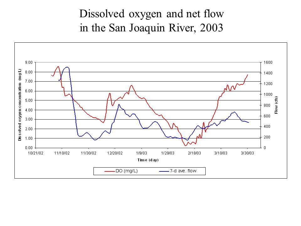 Dissolved oxygen and net flow in the San Joaquin River, 2003