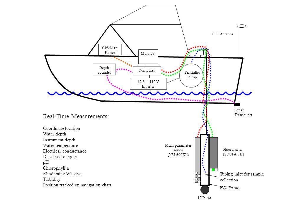 12 lb. wt. PVC Frame Fluorometer (SCUFA III) Multi-parameter sonde (YSI 600XL) Sonar Transducer Monitor GPS/Map Plotter Computer 12 V – 110 V Inverter